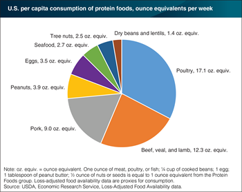 Seafood was one of the least consumed protein foods in 2014