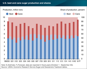 U.S. sugar production projected to reach record levels in 2017