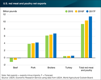 Net exports of total red meat and poultry to increase in 2016 and 2017