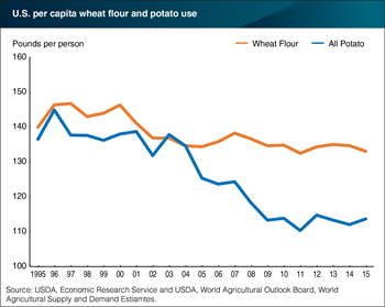 Per capita wheat flour consumption declines along with other starches