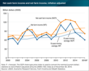 U.S. farm sector income forecasts down for 2016, led by lower animal/animal products receipts