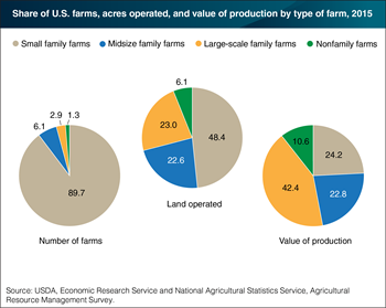 Small family farms account for the majority of U.S. farms and half the farmland