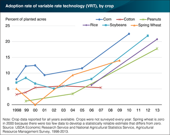 Variable rate technology used on about a fifth of planted acres for several major crops
