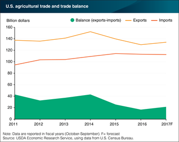 U.S. trade surplus expected to increase in 2017