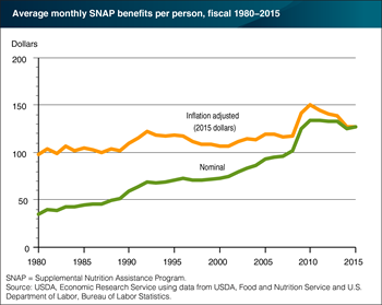 Average monthly SNAP benefits vary with changes in caseload composition, economic conditions, and policy changes