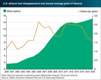 U.S. ethanol use continues to grow while prices reach decade lows