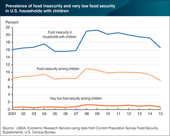 Food insecurity in households with children fell 2.6 percentage points in 2015
