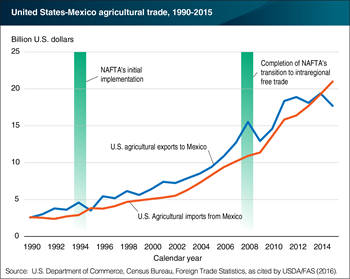 Editor's Pick 2016: Trade liberalization and regulatory cooperation have facilitated growth in United States-Mexico agricultural trade beyond the NAFTA Period