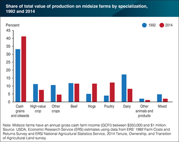Midsize farm production has shifted towards cash grains and oilseeds, hogs, and poultry