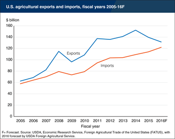 Editor's Pick 2016: Agricultural exports and trade balance are declining