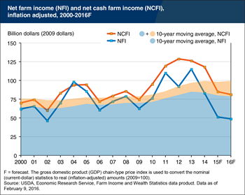 Editor's Pick 2016: U.S. net farm income forecast to decline for third consecutive year in 2016