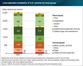 Seventy percent of U.S. calories consumed in 2010 were from plant-based foods