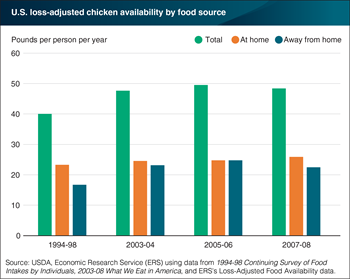 Eating out market drove chicken's popularity
