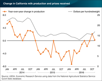 California dairy production recovering as prices rise in 2016