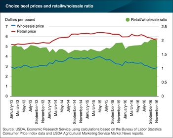 Wholesale choice beef prices falling at a faster rate than retail