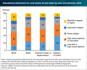 Educational attainment rates remain lower for rural minorities