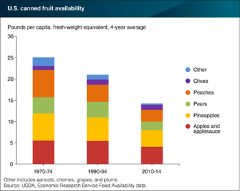 Apples/applesauce and pineapples accounted for 56 percent of canned fruit availability in 2010-14