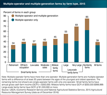 Nearly 40 percent of U.S. farms run by multiple operators