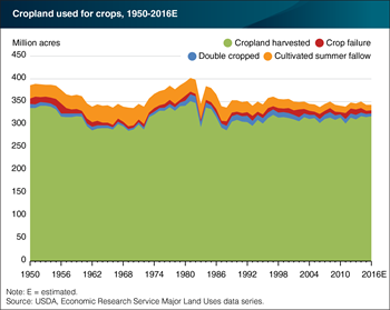 2016 estimates of cropland harvested return to 2014 levels, highest since 1997