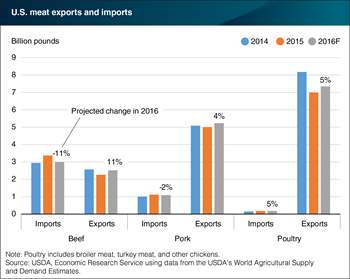 Early data indicates that 2016 meat trade will rebound to 2014 levels