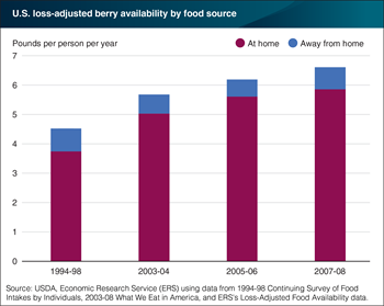Steady increases in at-home consumption of berries resulted in a rising share of U.S. berry consumption occurring at home