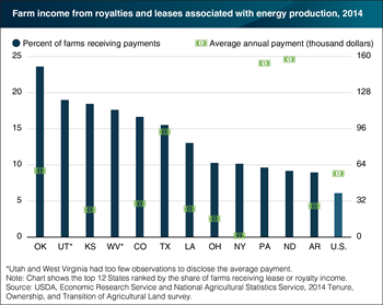 Payments for energy production, and the share of farms receiving them, vary by State