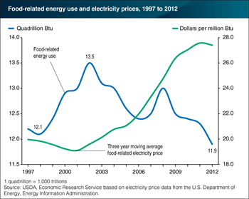 Energy used by the U.S. food system declined with rising energy prices from 2002 to 2012