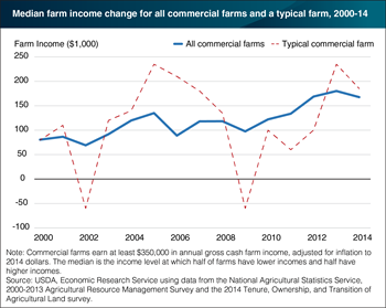A typical  farm's income varies more than for all farms as a whole