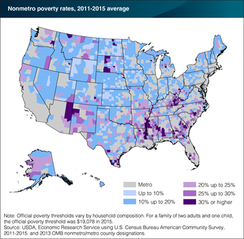 Rural poverty remains regionally concentrated
