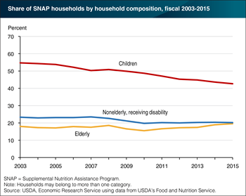 A declining share of SNAP households contain children