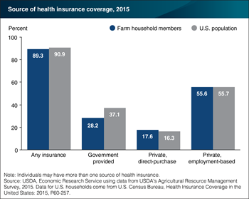 Over half of farmers had health insurance coverage through an employer