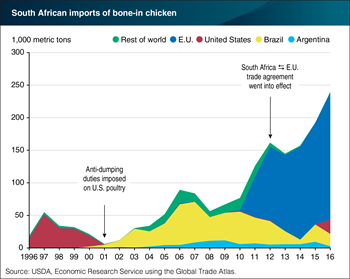 After 15 years, the United States resumed bone-in chicken exports to South Africa in 2016