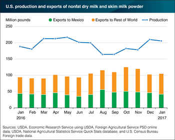 Mexico is the leading destination for U.S. dairy products