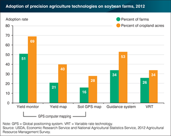 Precision agriculture technologies adopted at different rates on soybean farms
