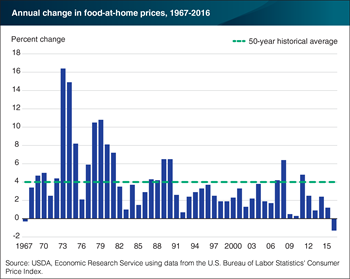 Retail food prices in 2016 declined for the first time in nearly 50 years
