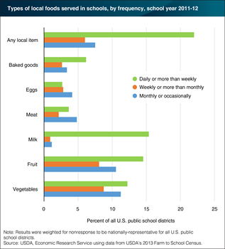 Schools serve a variety of locally-produced foods daily or more than weekly