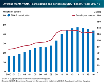 SNAP participation and per person benefits both fell in 2016