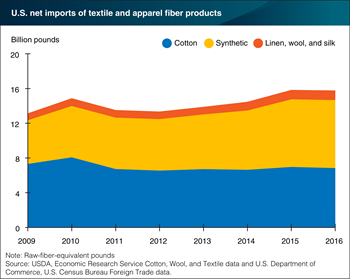 U.S. net textile and apparel imports steady in 2016