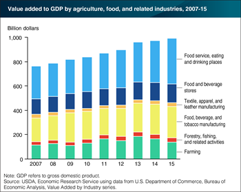 Agriculture contributed $992 billion to the U.S. economy in 2015