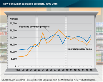 Number of new food and beverage products rebounded in 2016