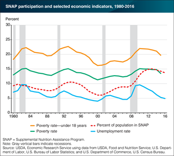 SNAP participation more closely linked to poverty than unemployment rate