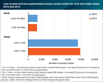 Number of low-income, low-supermarket-access census tracts in urban areas rose from 2010 to 2015, but declined in rural areas