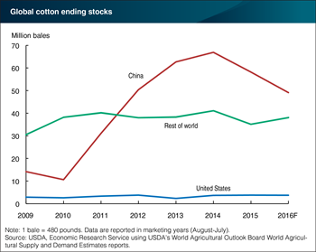 Declining cotton stocks in China leading to a reduction of global stocks