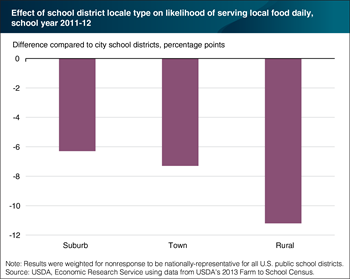 Rural school districts less likely to serve local food frequently in school meals