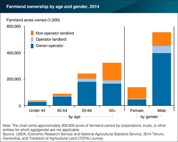Farmland ownership concentrated among older operators and landlords, and male operators