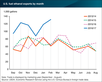 Tight fuel ethanol supplies in Brazil boost imports from the United States