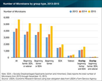 Nearly 14,000 USDA Microloans issued between 2013 and 2015