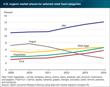 Organic shares of U.S. retail sales vary by food category