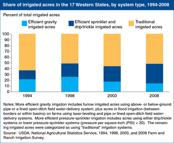 Improving water-use efficiency remains a challenge for U.S. irrigated agriculture