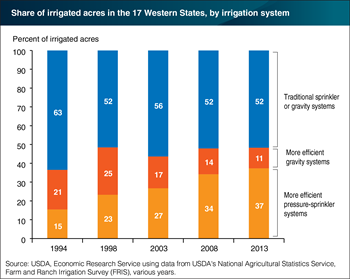 Western irrigation has become more efficient over time